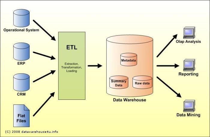 Oracle casino and gaming custom data warehouse gambling payoffs